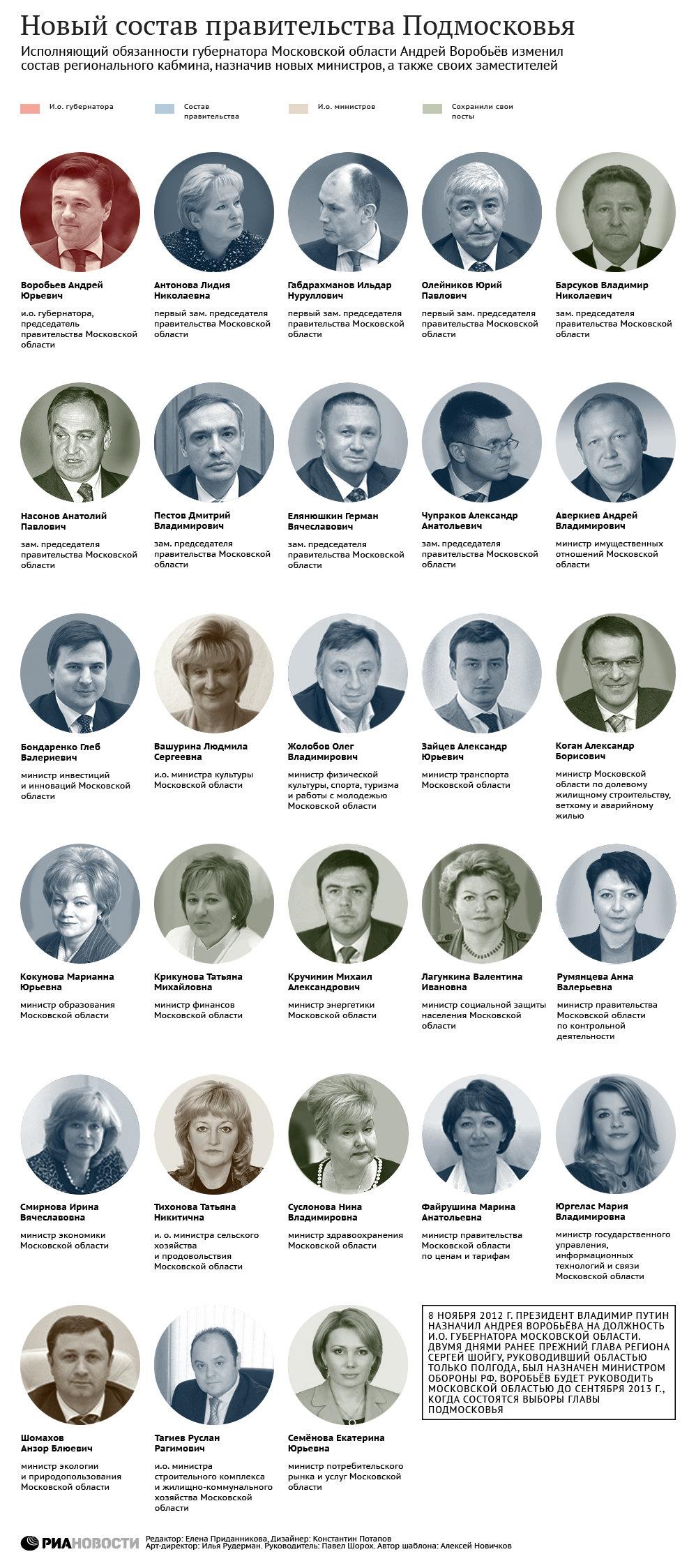 Список членов правительства рф 18 фотография