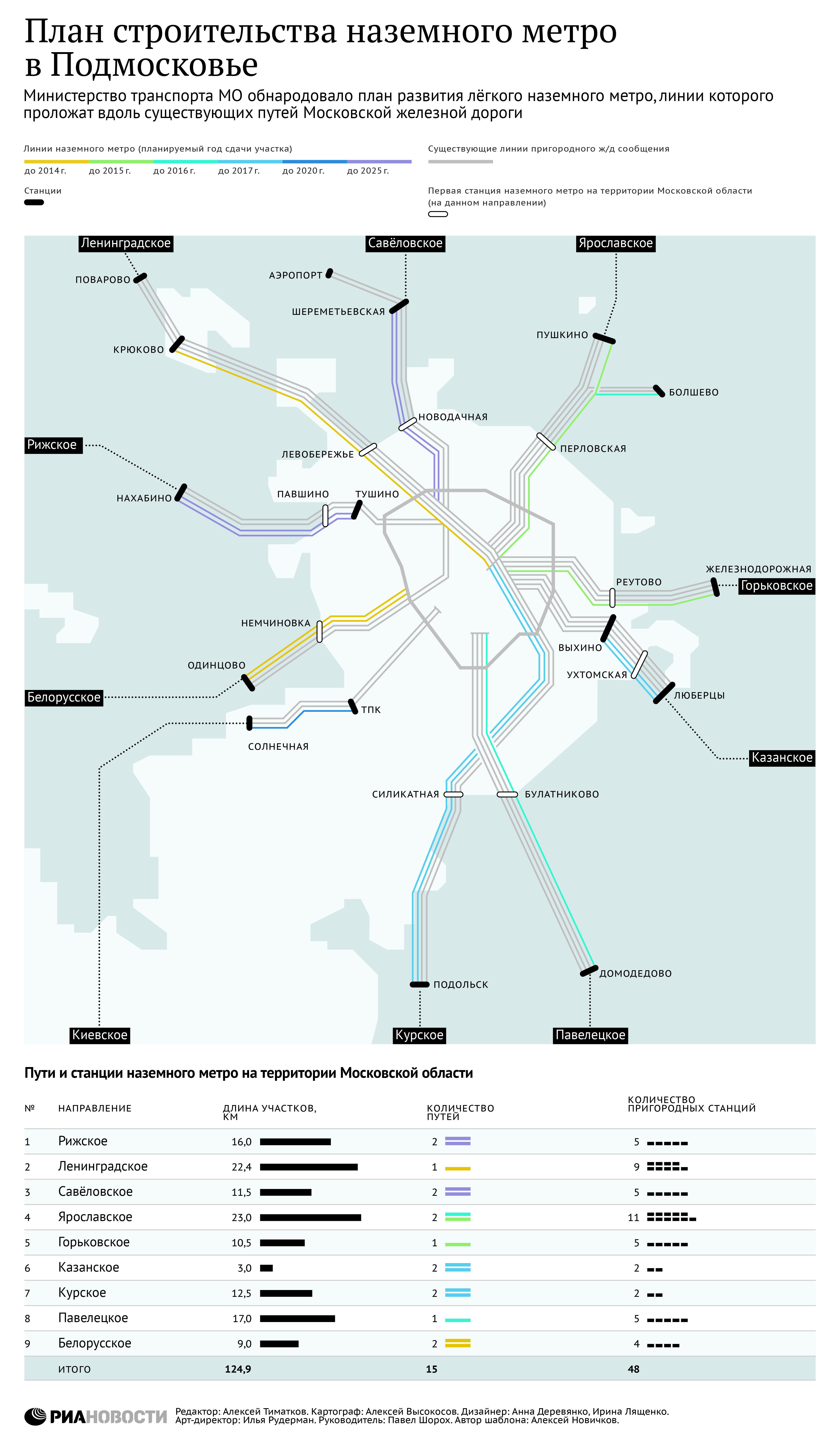 москва схема строительства нового метро