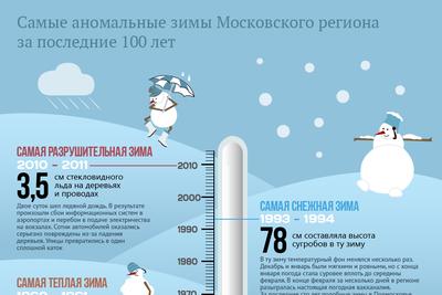 Рекорды температур россии