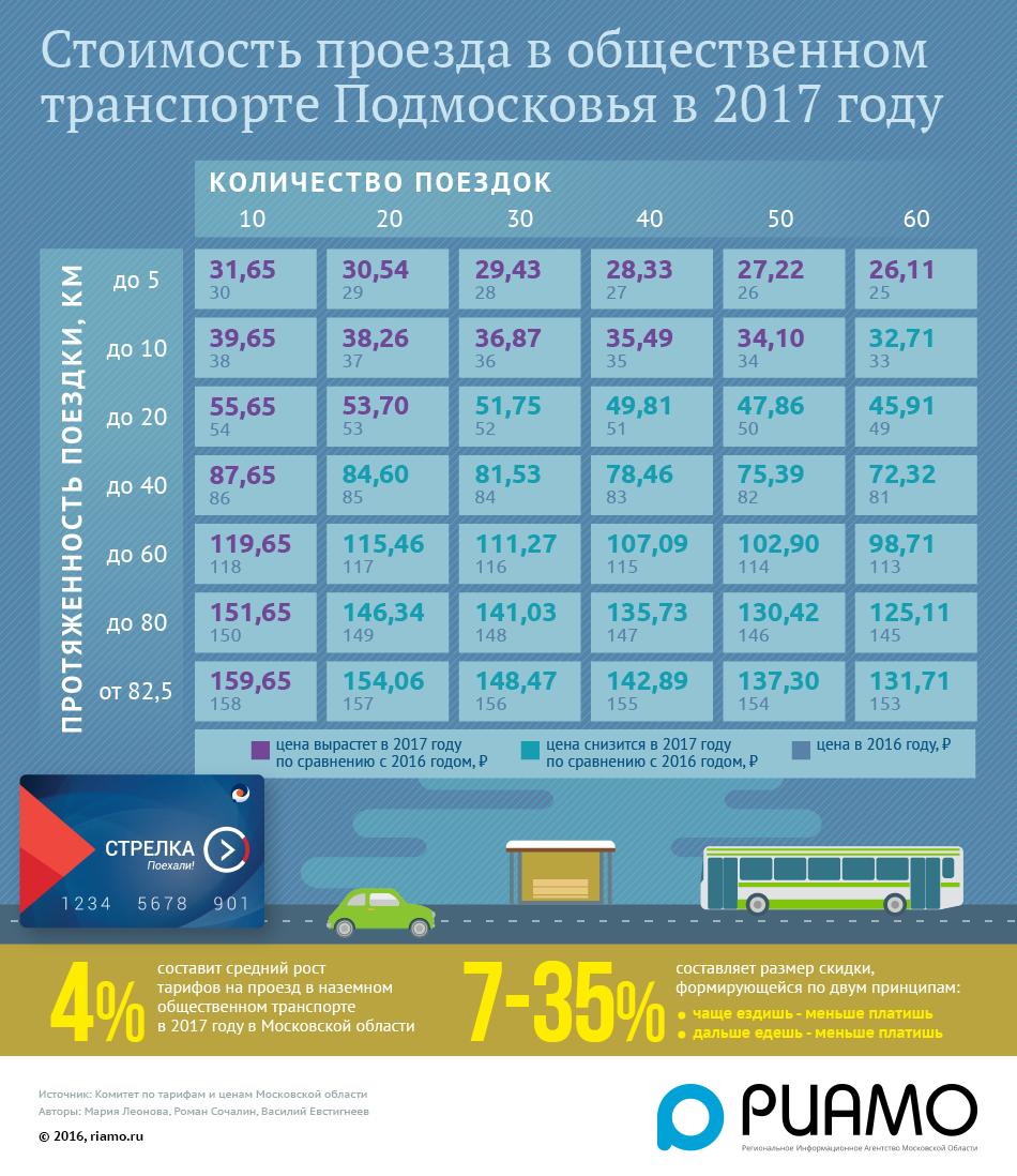 Стоимость проезда по карте Стрелка в 2017 году