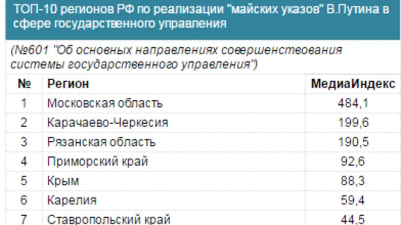 Приморье— вТОП-5 поисполнению Указов Президента всфере государственного управления