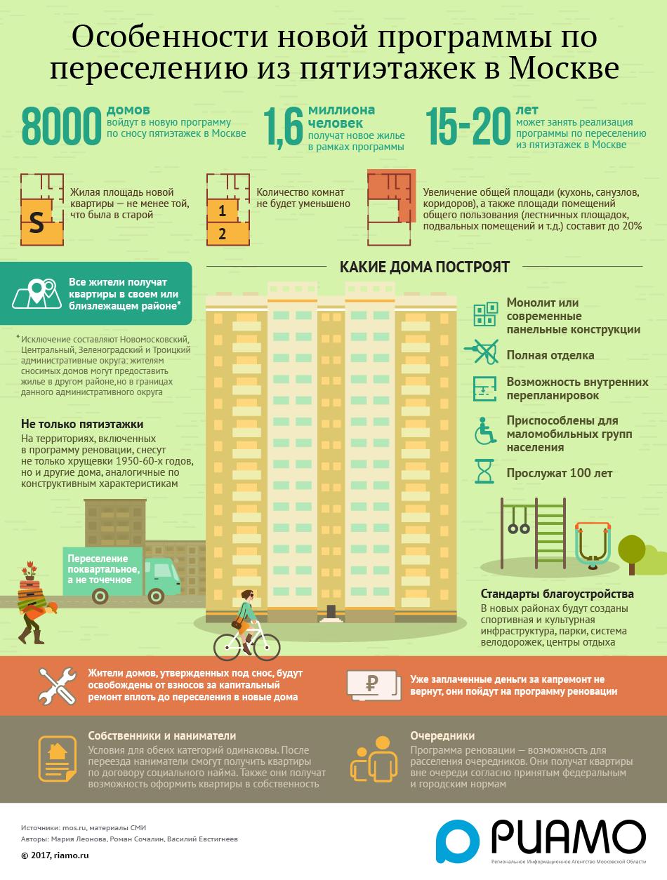 какого года очередники получат квартиры в 2016 по кпр