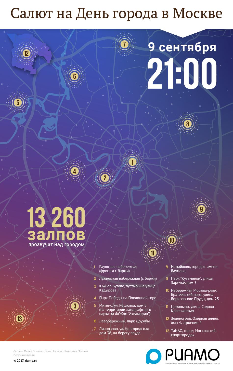 Салют на День города Москва 2017, где смотреть салют на день города 2017, где запускают салют на день города, во сколько салют на день города, салют 5 сентября день города 2017, когда салют на день города 2017 Москва