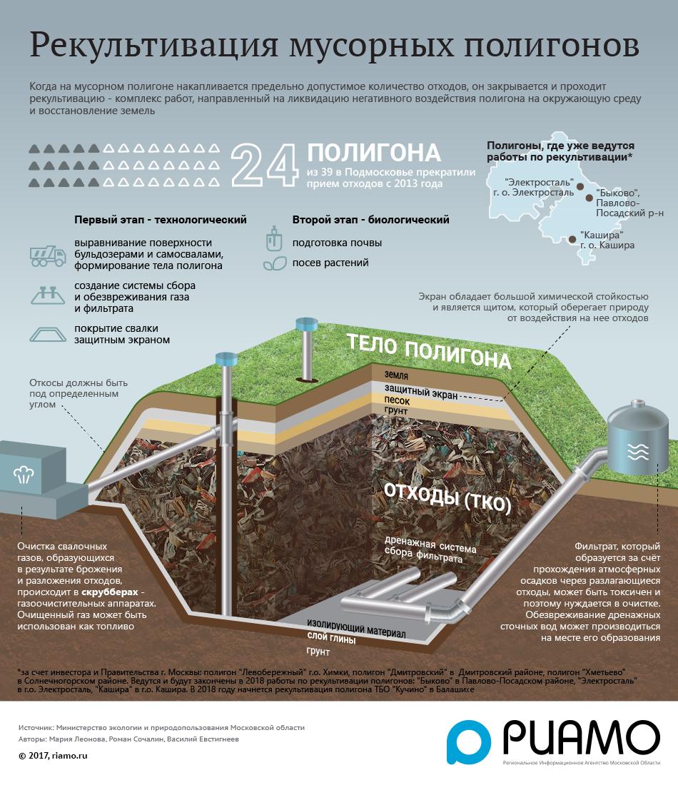На рекультивацию мусорного полигона в Дубне выделят 139 миллионов рублей