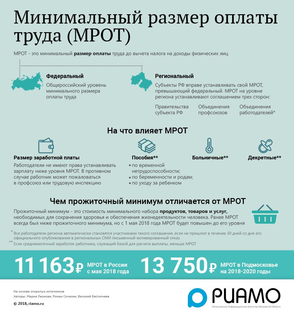 Что такое МРОТ Минимальный размер оплаты труда (МРОТ) в России