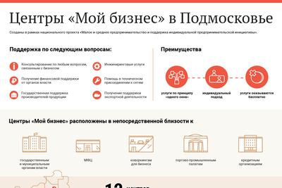 Центры «Мой бизнес» в Подмосковье