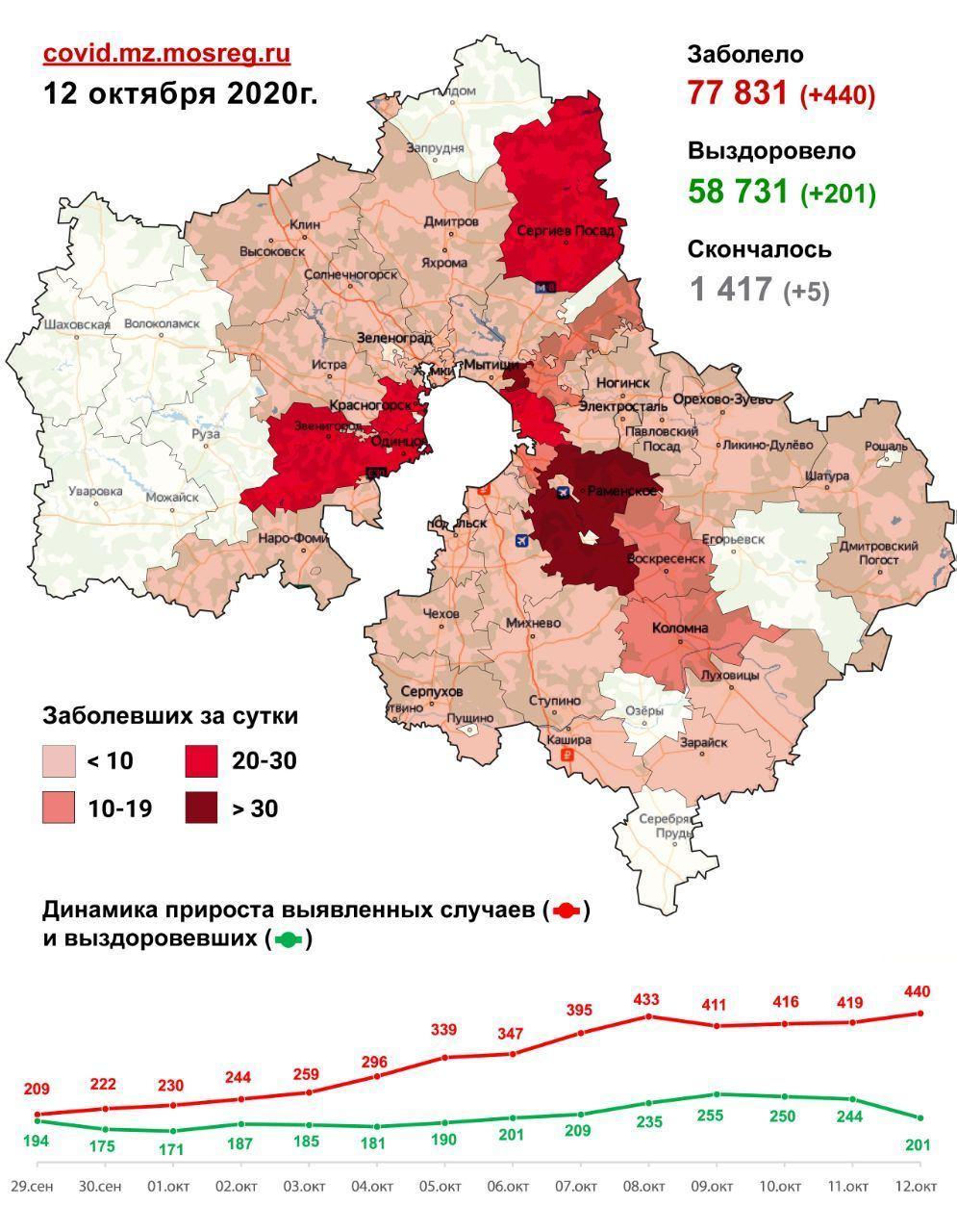 Наибольшее число госпитализаций за прошедшую неделю осуществлено с территории Талдома